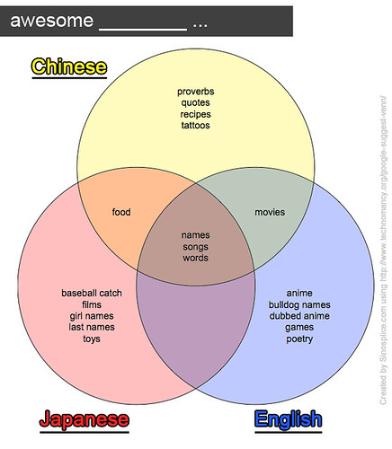 google-venn_awesome