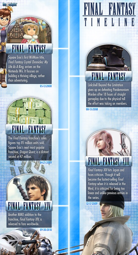 finalfantasy timeline 5