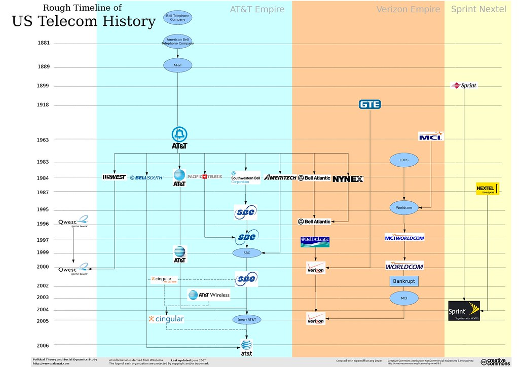 Rough Timeline of US Telecom History Original URL wwwpal\u2026 Flickr