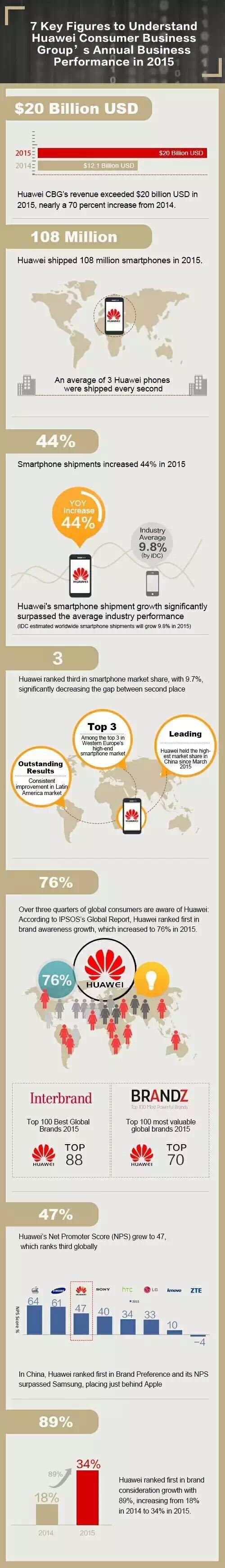 Huawei 2016