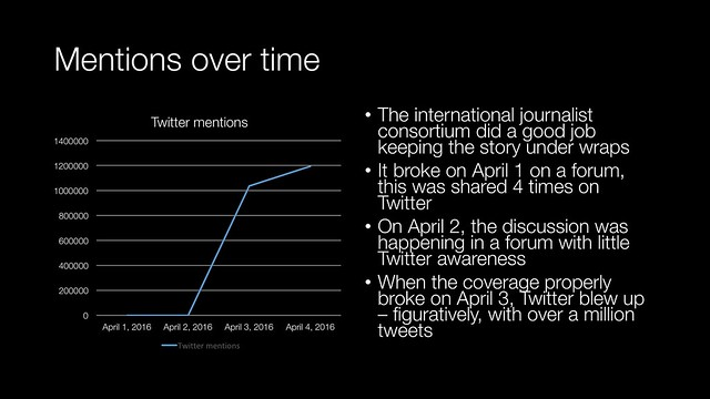 Mentions over time