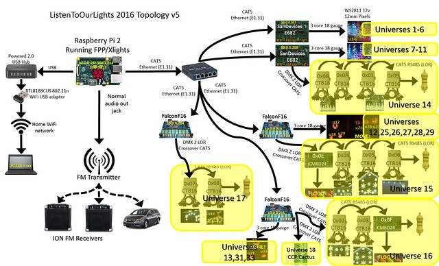 lor dmx wiring diagram auto electrical wiring diagram lor dmx wiring diagram dmx rj45 pinout wiring diagram
