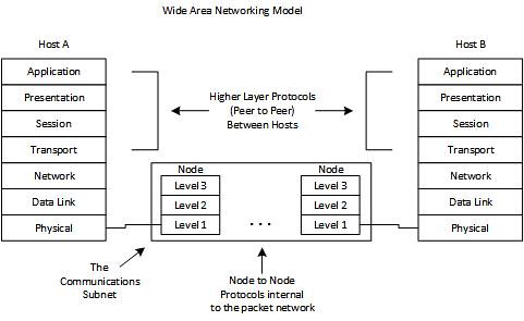 The OSI model on LANs and WANs