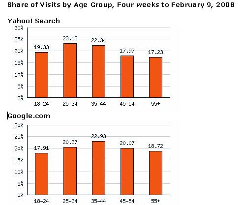 Hitwise Google Users Older, Bigger Spenders Than Yahoo\u0027s - Search