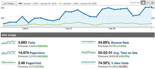 theleavingcert.com stats