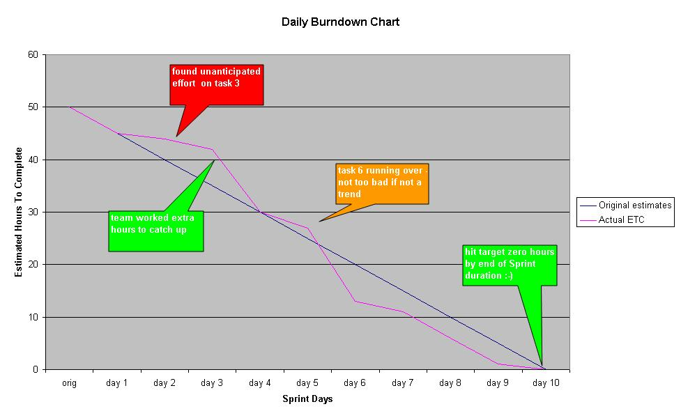 Step 8 Track Progress With A Daily Burndown Chart 101 Ways