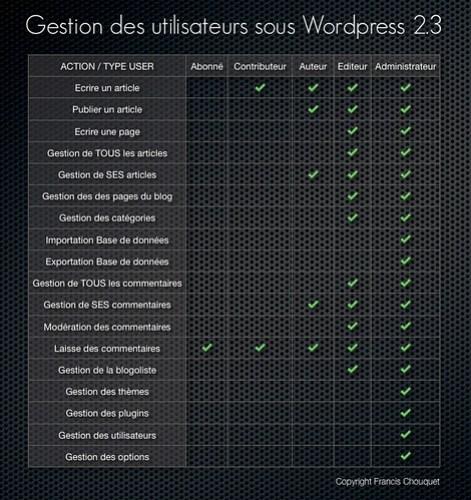Gestion utilisateurs WordPress