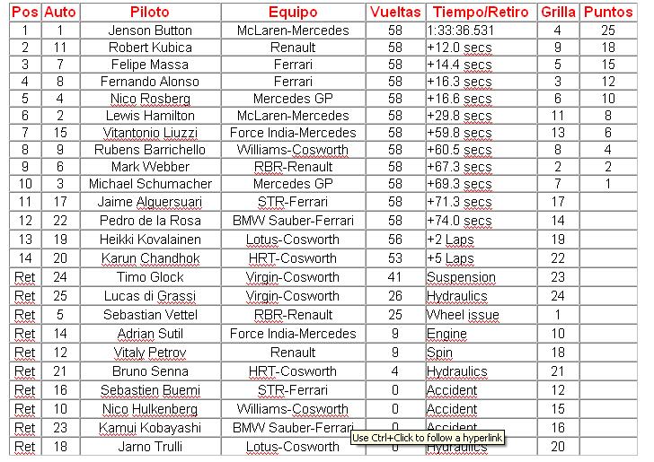 GP de Australia 2010 - Resultados