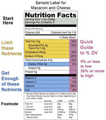 Nutrition Facts. Poor food.Are supplements needed?