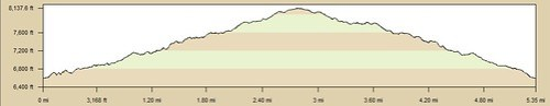 Mt Baden Powell (Partial) Elevation Profile 5-21-11