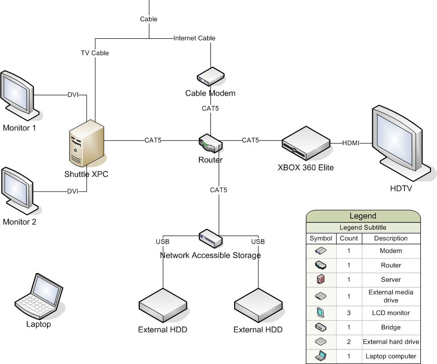 home network configuration flickr photo sharing
