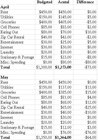 monthly expenses list - Delliberiberi - list of expenses