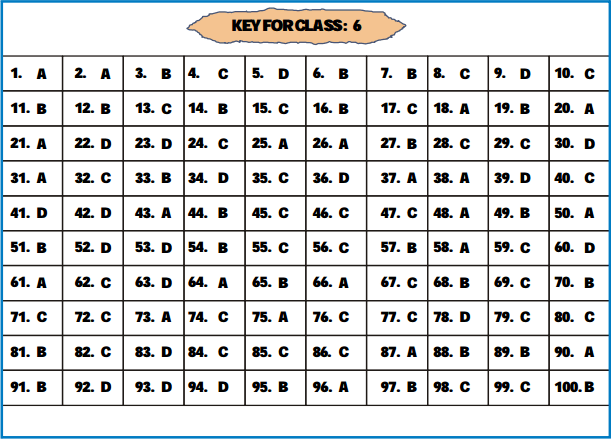 NSTSE Answer Key 2015