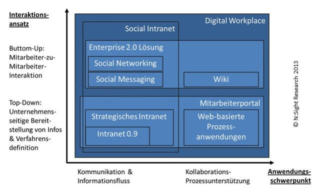 Digital Workplace als erweitertes Mitarbeiterportal im Verständnis von 2013