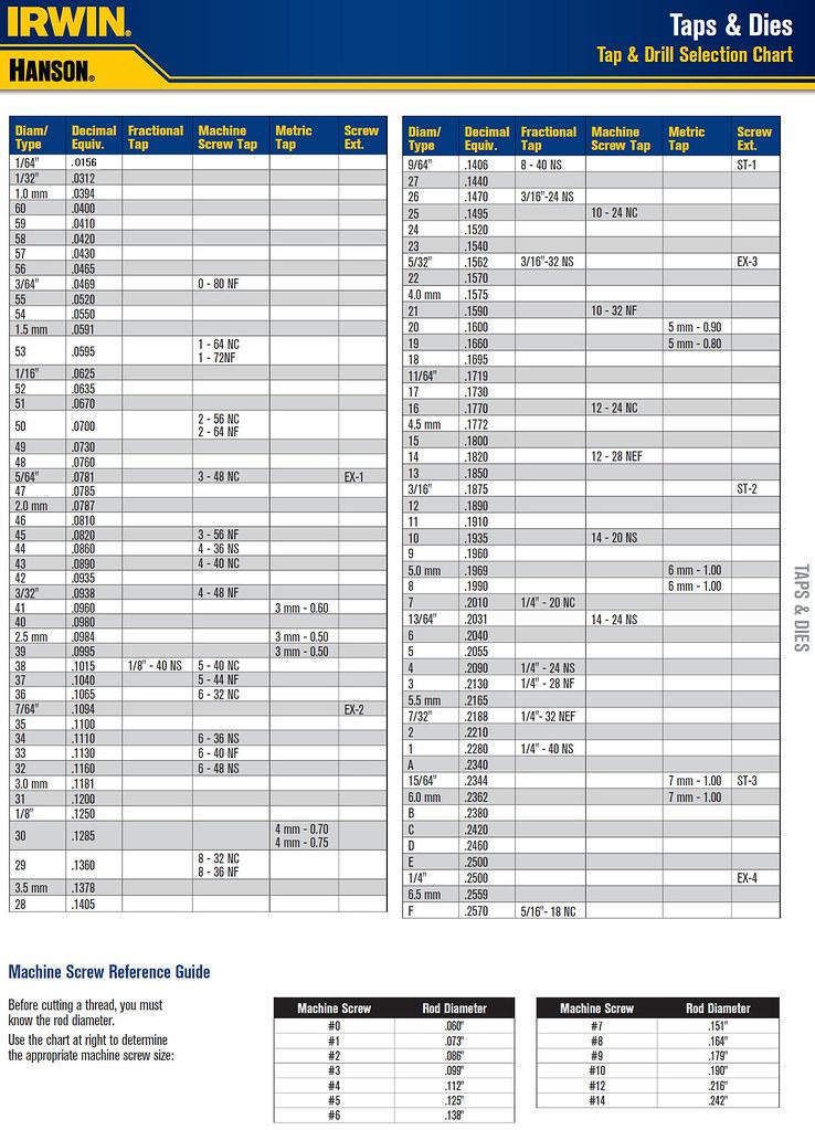 Tap  Drill Chart For Gunsmiths - The Firing Line Forums