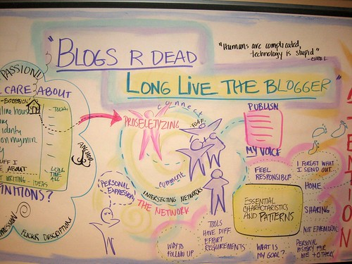 Are Blogs Are Dead
