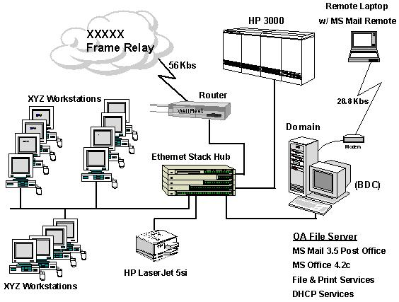 Sample System Blueprint 2 - Section 3 (Network Architecture Design) - fresh blueprint registry jobs