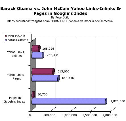 Barack Obama vs. John McCain Yahoo Links-Inlinks &-Pages in Google's Index