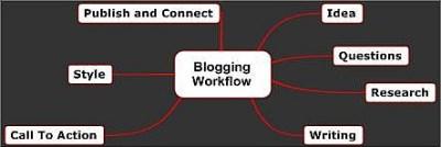 Blogging Workflow Chart Image