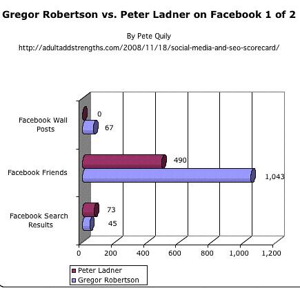 Gregor Robertson vs. Peter Ladner on Facebook 1 of 2