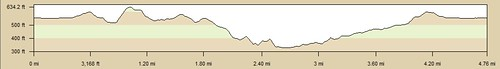 Peter's Canyon Elevation Profile