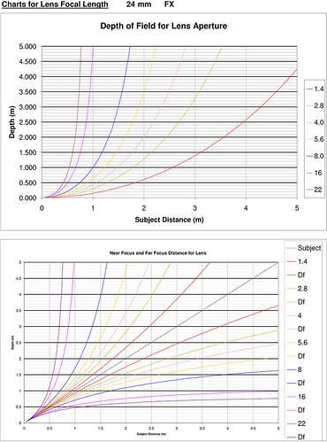 Depth of Field Charts for this Lens Nikon 24-70 mm Nikkor lens