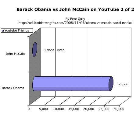 Barack Obama vs. John McCain on YouTube 2 of 2