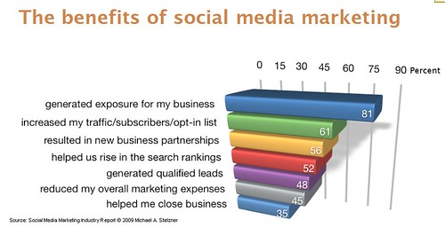 Marketers Are Getting Results With Social Media - Beth\u0027s Blog