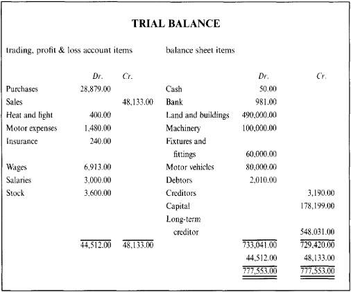 uk balance sheet template - Minimfagency