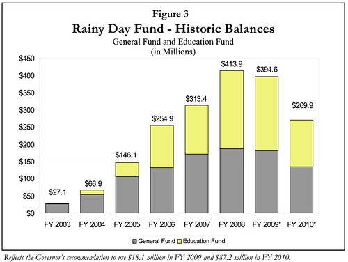 Utah Rainy Day Fund - From 2010 Budget Summary