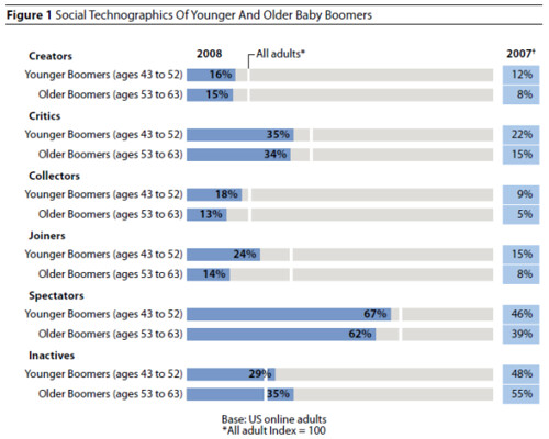 How Baby Boomers Use Social Media Web Strategy by Jeremiah Owyang