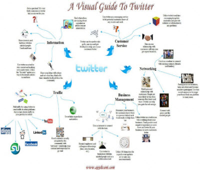 visual_twitter_guide