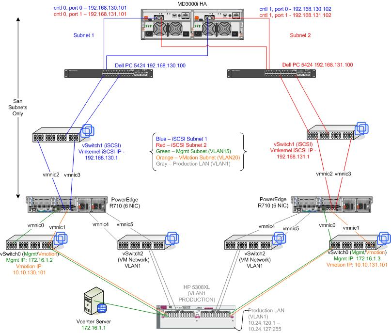 VI3 Network Diagram - your opinion/input pleaseVMware Communities