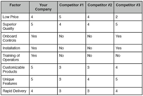 The Competitive Matrix Analysis AllBusiness - competitor matrix template