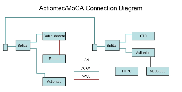 Actiontec Wiring Diagram Wiring Schematic Diagram