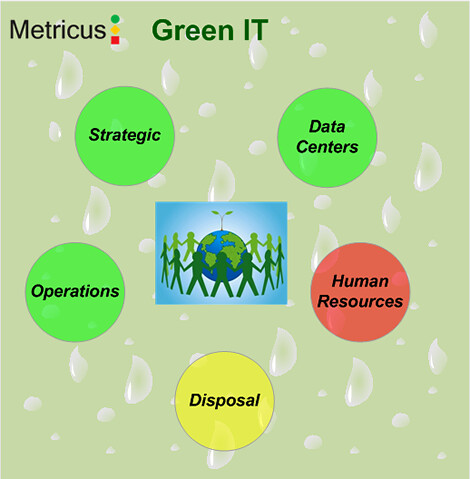 Green IT dashboard This Green IT Dashboard uses understand\u2026 Flickr