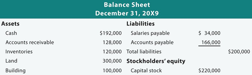 How strong is your personal balance sheet? \u2013 Savvy Buck
