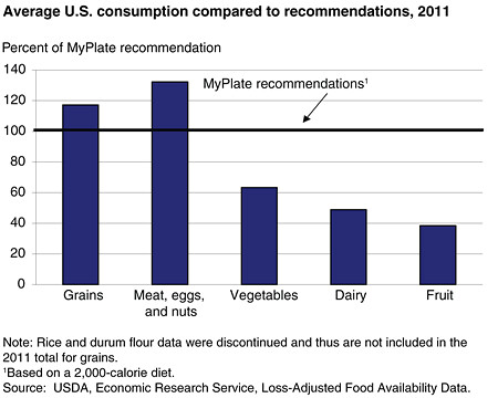 The Essentials of Food and Agriculture - in Charts and Maps USDA - food charts