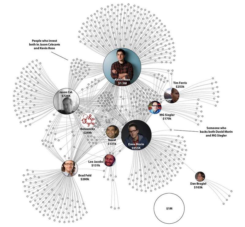 AngelList Syndicate Visualization