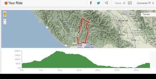 Elevation profile riding w/ Revolights City Wheels v2