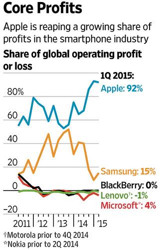 Ganancias Apple Samsung