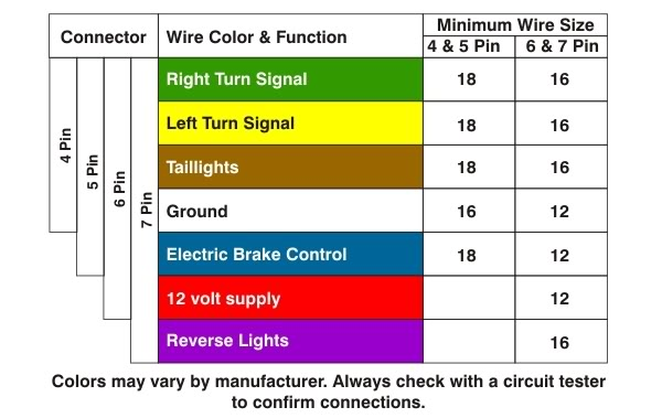 7 Pin Wire Harness Trailer Lights Schematic Diagram Electronic