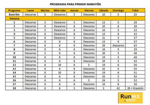Programa de entrenamiento para tu primer Maratón - RunMX