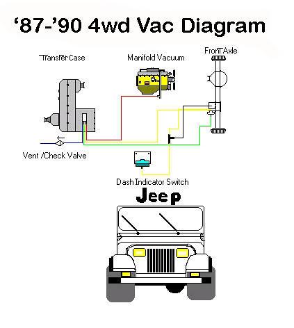Jeep Yj Vacuum Diagram - Awwajwiiurbanecologistinfo \u2022