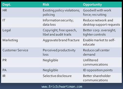 Corporate Social Media Policy Development On the RecordOnline