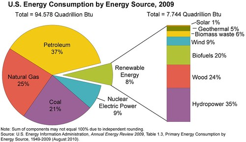 US Energy Use - The Future of Energy