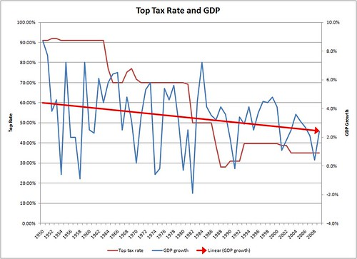 14 Ways A 90 Percent Top Tax Rate Fixes Our Economy And Our Country
