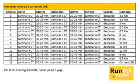 Entrenamiento para carrera de 10K - Principiantes e intermedios