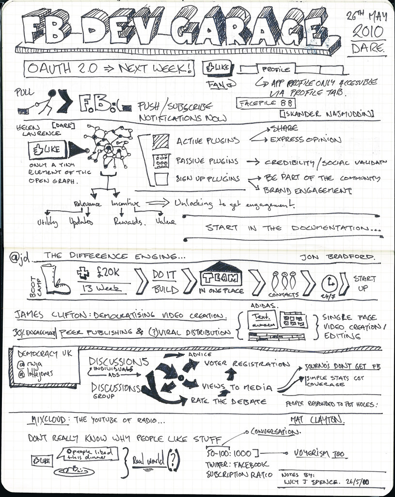 Garage Art Facebook Facebook Developers Garage Sketchnotes Sketchnotes From Th Flickr