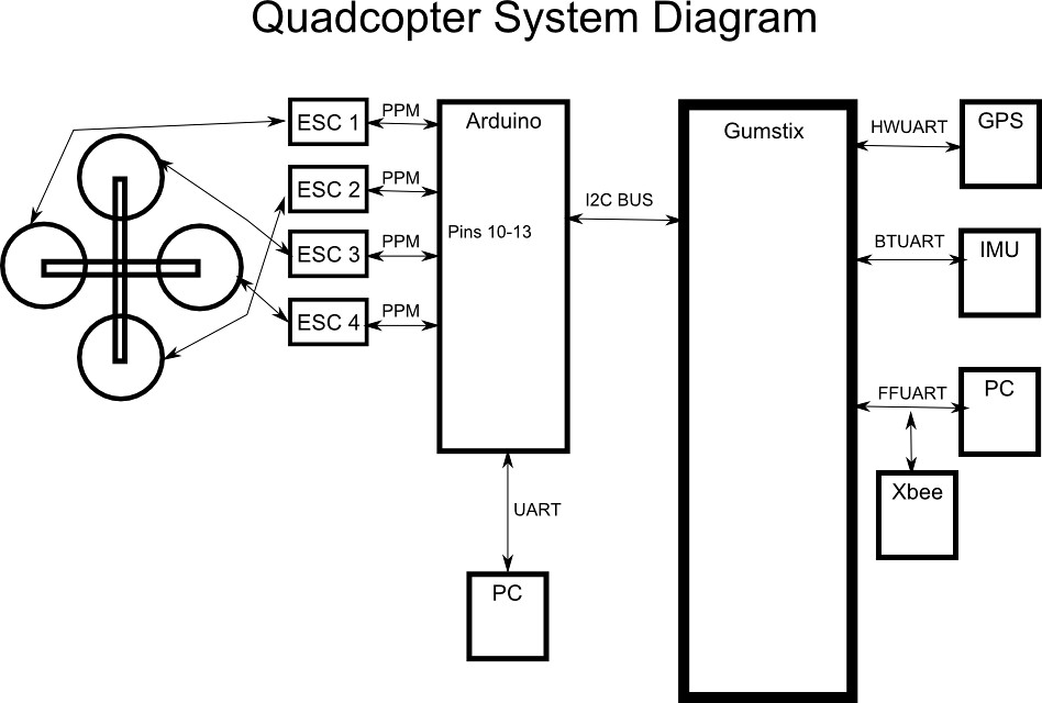 block diagram quadcopter
